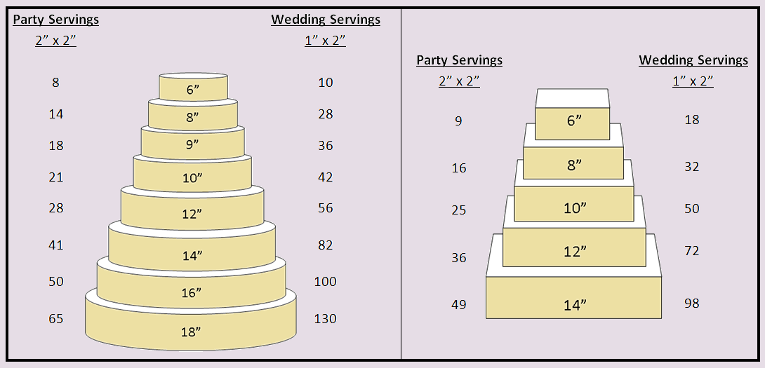 wedding cake serving size chart